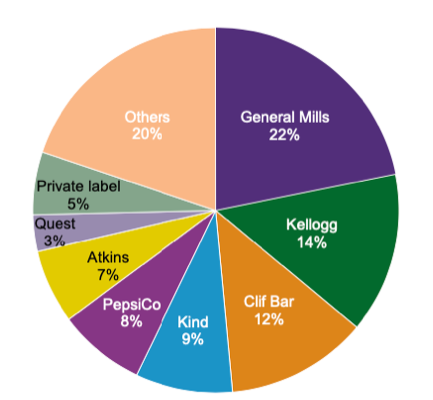A pie chart illustrating the market leaders in the snack, nutrition, and performance bars industry