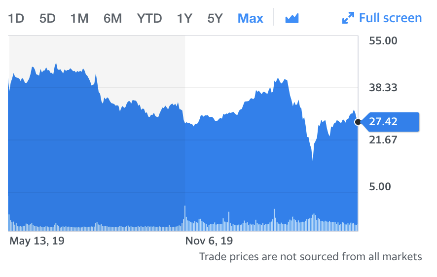 A graph provided by Yahoo Finance displaying Uber's stock price since its IPO