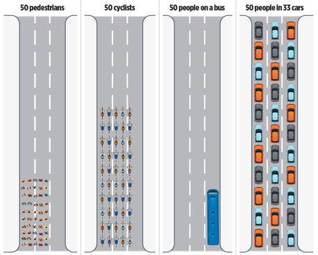 A comparison of what 50 pedestrians look like and how much space they occupy when walking, when riding a bike, when taking a bus, and when each have their own car