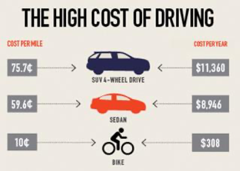 A graphic comparison detailing how the costs of personal transportation go drastically down when taking a bike and public transportation